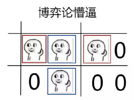 博弈论懵逼